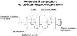 Составные части коленвала